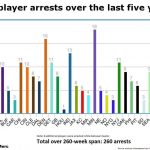 There has been at least one arrest a week in the NFL over the last five years