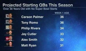 30 year old quarterbacks hoping to get to a Super Bowl for the first time