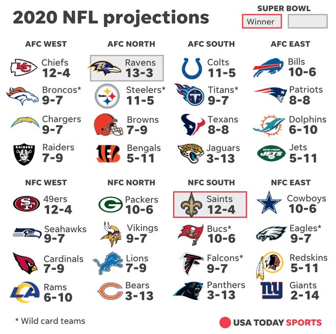 2020 NFL Projections