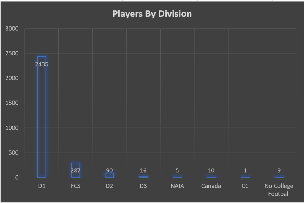 Players in the NFL by Division